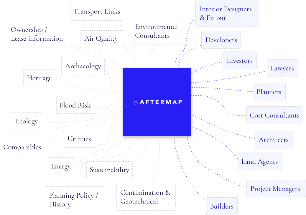 aftermap networking services
